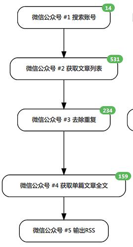 Huginn 的 Scenario 图示