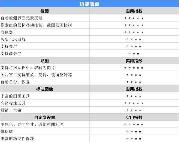 Snipaste - 一个比 QQ、微信截图好用的截图工具[Windows/macOS] 1